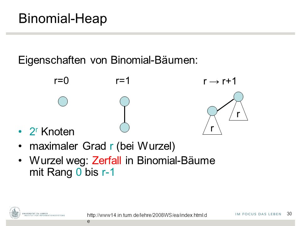 30 Binomial-Heap Eigenschaften von Binomial-Bäumen: 2 r Knoten maximaler Grad r (bei Wurzel) Wurzel weg: Zerfall in Binomial-Bäume mit Rang 0 bis r-1 r=0 r=1 r → r+1 r r http://www14.in.tum.de/lehre/2008WS/ea/index.html.d e
