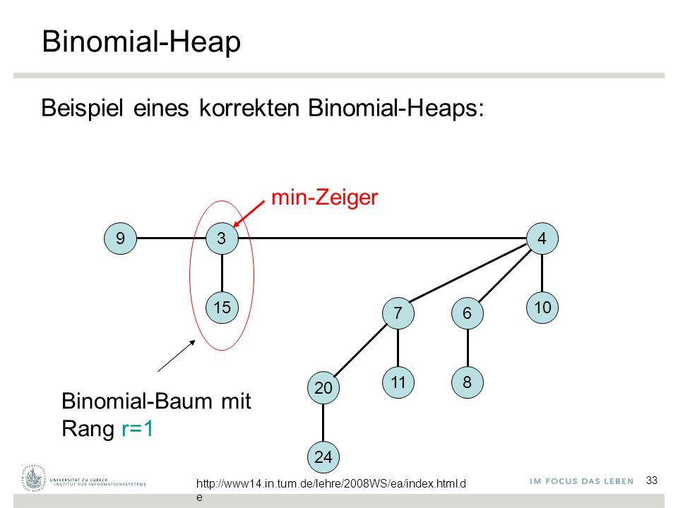 33 Binomial-Heap Beispiel eines korrekten Binomial-Heaps: 4 10 6 8 7 11 20 24 93 15 min-Zeiger Binomial-Baum mit Rang r=1 http://www14.in.tum.de/lehre