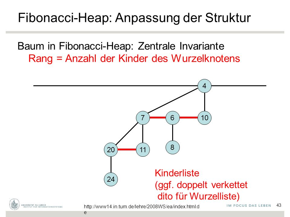 43 Fibonacci-Heap: Anpassung der Struktur Baum in Fibonacci-Heap: Zentrale Invariante Rang = Anzahl der Kinder des Wurzelknotens 4 106 8 7 1120 24 Kinderliste (ggf.