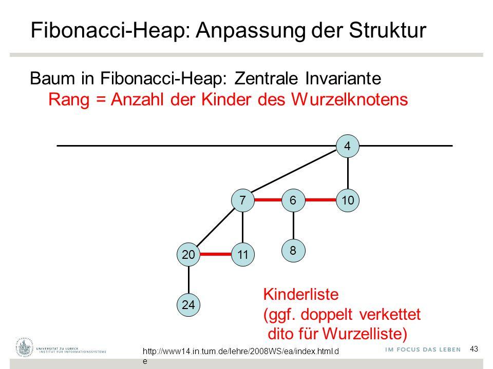 43 Fibonacci-Heap: Anpassung der Struktur Baum in Fibonacci-Heap: Zentrale Invariante Rang = Anzahl der Kinder des Wurzelknotens 4 106 8 7 1120 24 Kin