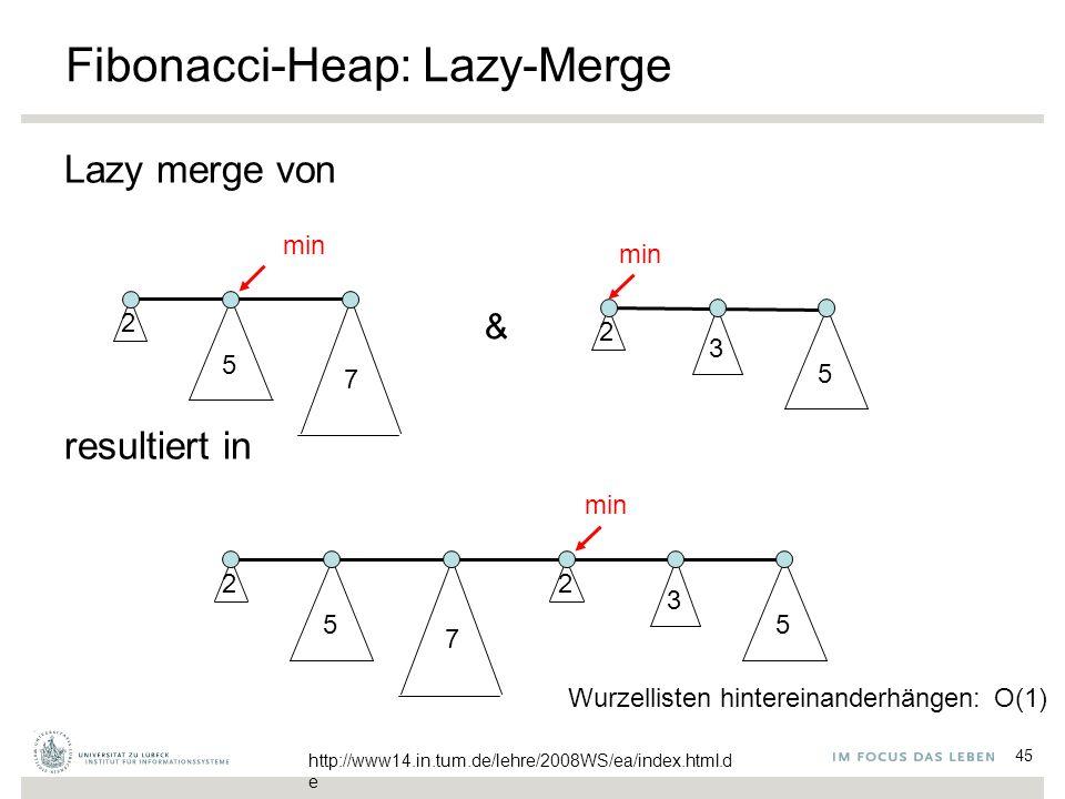 45 Fibonacci-Heap: Lazy-Merge Lazy merge von resultiert in 2 5 2 3 5 7 & 2 5 2 3 5 7 min http://www14.in.tum.de/lehre/2008WS/ea/index.html.d e min Wurzellisten hintereinanderhängen: O(1)