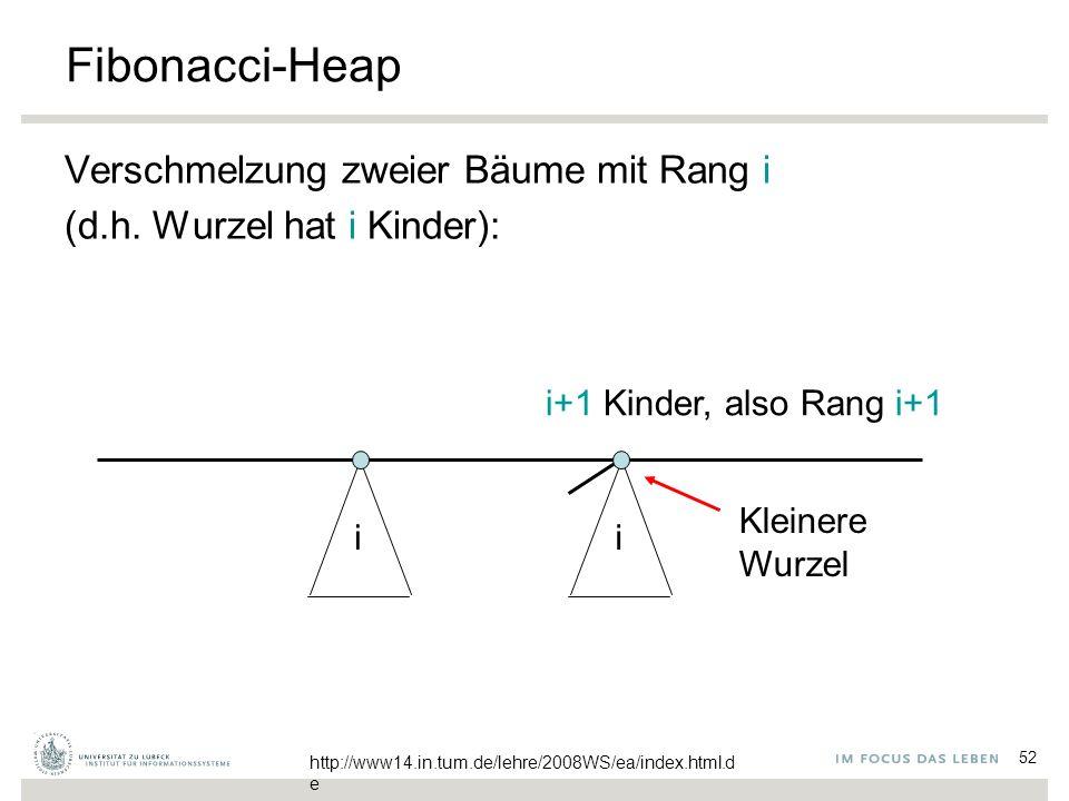 52 Fibonacci-Heap Verschmelzung zweier Bäume mit Rang i (d.h. Wurzel hat i Kinder): ii Kleinere Wurzel i+1 Kinder, also Rang i+1 http://www14.in.tum.d