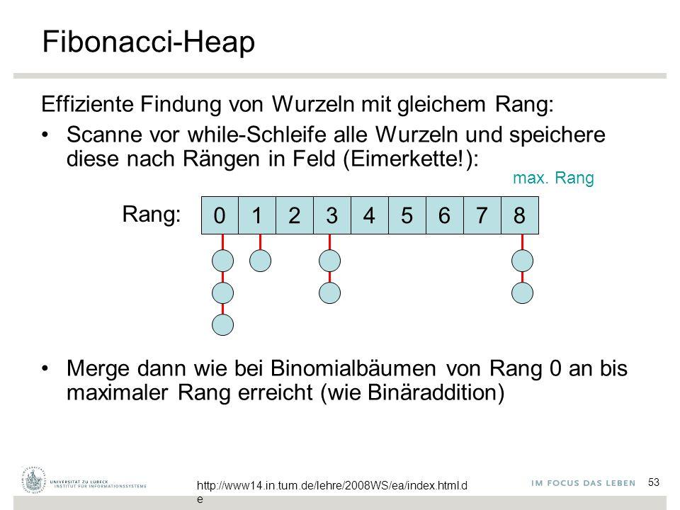 53 Fibonacci-Heap Effiziente Findung von Wurzeln mit gleichem Rang: Scanne vor while-Schleife alle Wurzeln und speichere diese nach Rängen in Feld (Ei