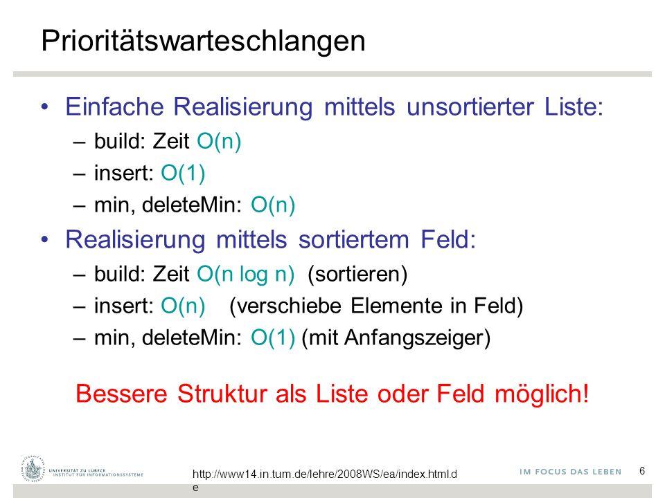 6 Prioritätswarteschlangen Einfache Realisierung mittels unsortierter Liste: –build: Zeit O(n) –insert: O(1) –min, deleteMin: O(n) Realisierung mittels sortiertem Feld: –build: Zeit O(n log n) (sortieren) –insert: O(n) (verschiebe Elemente in Feld) –min, deleteMin: O(1) (mit Anfangszeiger) Bessere Struktur als Liste oder Feld möglich.