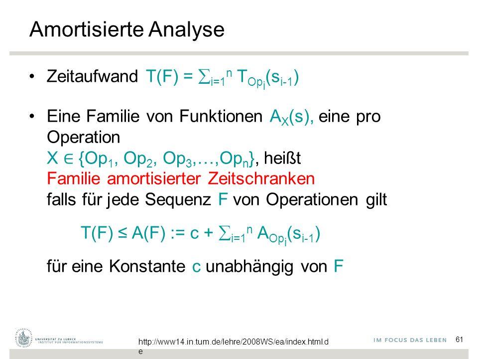 61 Amortisierte Analyse Zeitaufwand T(F) =  i=1 n T Op i (s i-1 ) Eine Familie von Funktionen A X (s), eine pro Operation X ∈ {Op 1, Op 2, Op 3,…,Op n }, heißt Familie amortisierter Zeitschranken falls für jede Sequenz F von Operationen gilt T(F) ≤ A(F) := c +  i=1 n A Op i (s i-1 ) für eine Konstante c unabhängig von F http://www14.in.tum.de/lehre/2008WS/ea/index.html.d e