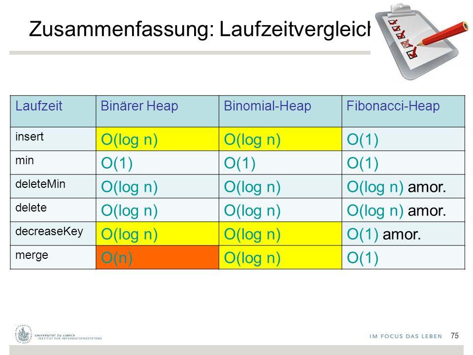75 Zusammenfassung: Laufzeitvergleich LaufzeitBinärer HeapBinomial-HeapFibonacci-Heap insert O(log n) O(1) min O(1) deleteMin O(log n) O(log n) amor.