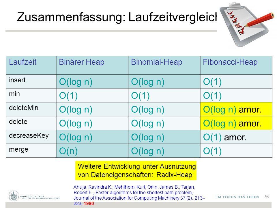76 Zusammenfassung: Laufzeitvergleich LaufzeitBinärer HeapBinomial-HeapFibonacci-Heap insert O(log n) O(1) min O(1) deleteMin O(log n) O(log n) amor.