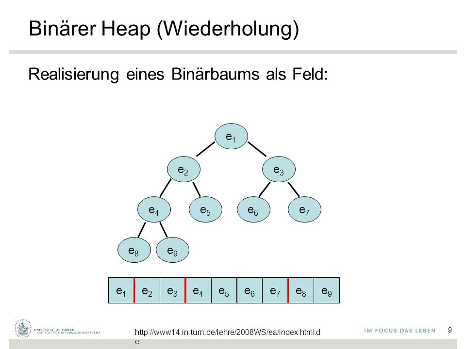 10 Binärer Heap (Wiederholung) Realisierung eines Binärbaums als Feld: H: Array [1..n] Kinder von e in H[i]: in H[2i], H[2i+1] Form-Invariante: H[1],…,H[k] besetzt für k≤n Heap-Invariante: key(H[i])≤min( { key(H[2i]), key( H[2i+1] ) } ) e1e1 e2e2 e3e3 e4e4 e5e5 e6e6 e7e7 e8e8 e9e9 e3e3 http://www14.in.tum.de/lehre/2008WS/ea/index.html.d e