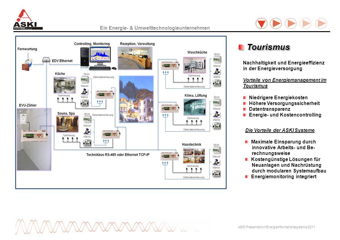 Ein Energie- & Umwelttechnologieunternehmen ASKI Präsentation Energieinformationssysteme 2011 Die Vorteile der ASKI Systeme Maximale Einsparung durch