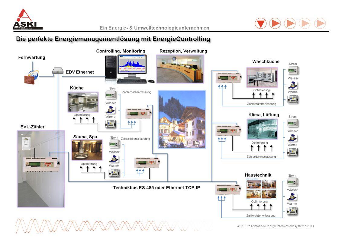 Ein Energie- & Umwelttechnologieunternehmen ASKI Präsentation Energieinformationssysteme 2011 Die perfekte Energiemanagementlösung mit EnergieControlling
