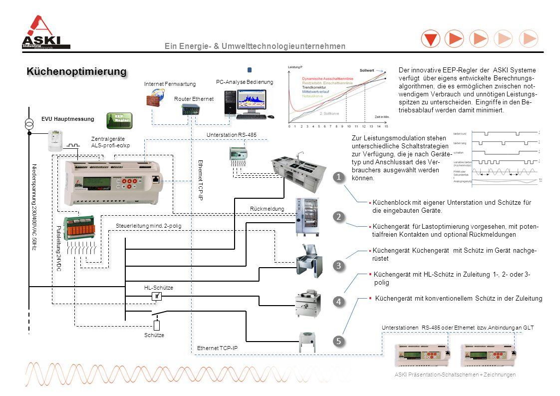 Ein Energie- & Umwelttechnologieunternehmen EVU Hauptmessung 2 2 1 1 ASKI Präsentation-Schaltschemen + Zeichnungen Küchenoptimierung 3 3 4 4 5 5 Niederspannung 230/400VAC 50Hz Internet Fernwartung Router Ethernet PC-Analyse Bedienung Zentralgeräte ALS-profi-ec/xp Der innovative EEP-Regler der ASKI Systeme verfügt über eigens entwickelte Berechnungs- algorithmen, die es ermöglichen zwischen not- wendigem Verbrauch und unnötigen Leistungs- spitzen zu unterscheiden.