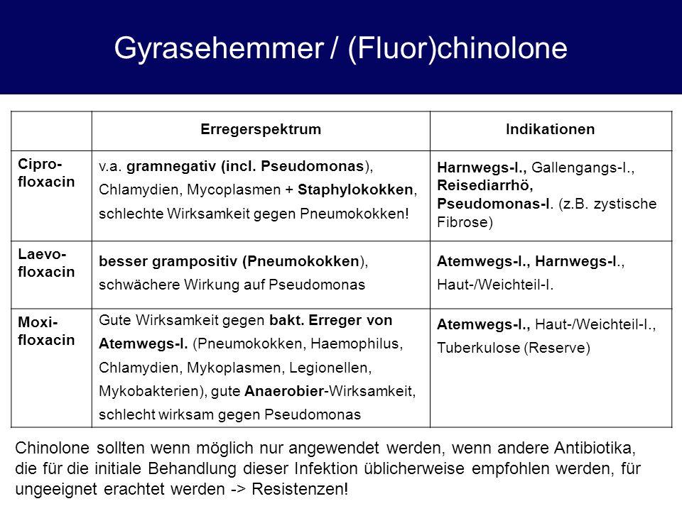 Gyrasehemmer / (Fluor)chinolone ErregerspektrumIndikationen Cipro- floxacin Laevo- floxacin Moxi- floxacin Chinolone sollten wenn möglich nur angewend