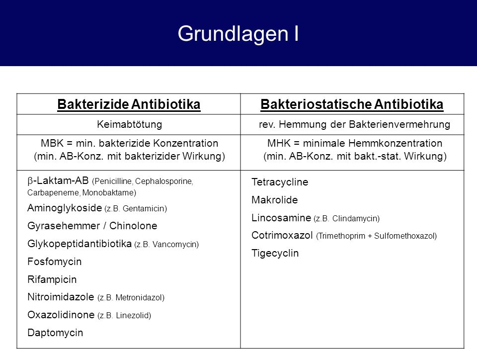 Grundlagen I Bakterizide AntibiotikaBakteriostatische Antibiotika  -Laktam-AB (Penicilline, Cephalosporine, Carbapeneme, Monobaktame) Aminoglykoside