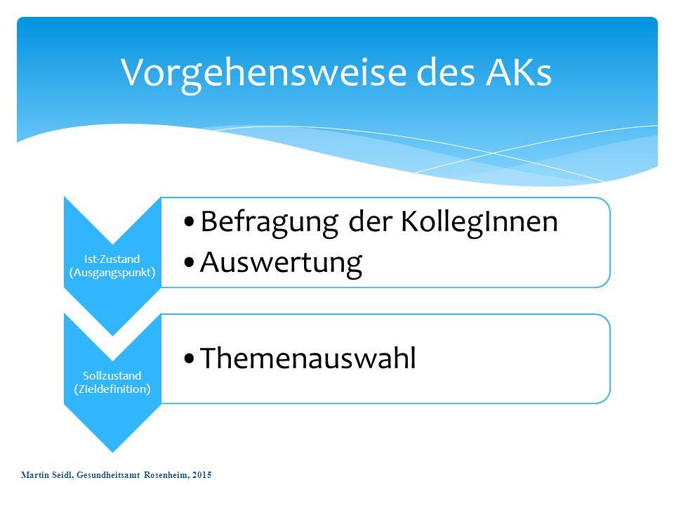 Ist-Zustand (Ausgangspunkt) Befragung der KollegInnen Auswertung Sollzustand (Zieldefinition) Themenauswahl Vorgehensweise des AKs Martin Seidl, Gesun