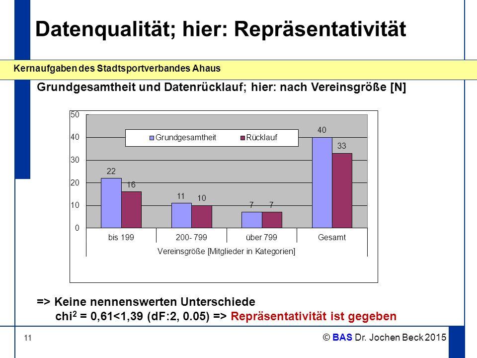 11 Kernaufgaben des Stadtsportverbandes Ahaus © BAS Dr. Jochen Beck 2015 Datenqualität; hier: Repräsentativität Grundgesamtheit und Datenrücklauf; hie