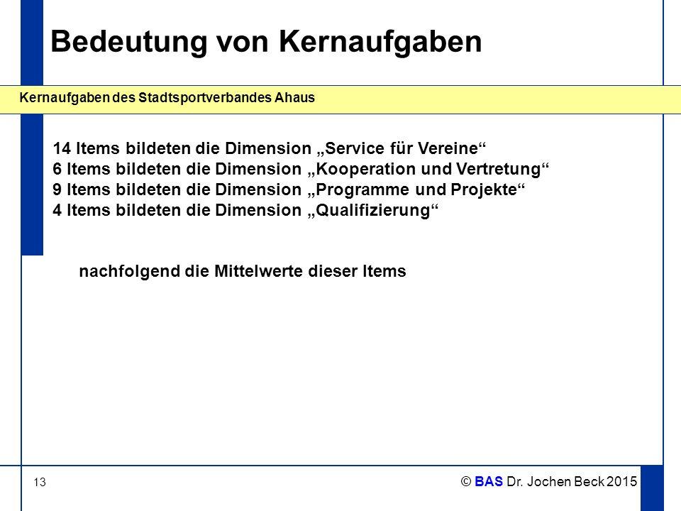 """13 Kernaufgaben des Stadtsportverbandes Ahaus © BAS Dr. Jochen Beck 2015 Bedeutung von Kernaufgaben 14 Items bildeten die Dimension """"Service für Verei"""