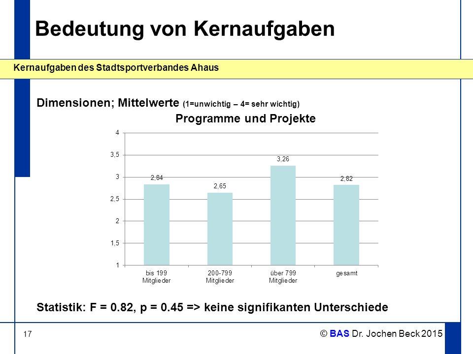 17 Kernaufgaben des Stadtsportverbandes Ahaus © BAS Dr. Jochen Beck 2015 Bedeutung von Kernaufgaben Dimensionen; Mittelwerte (1=unwichtig – 4= sehr wi