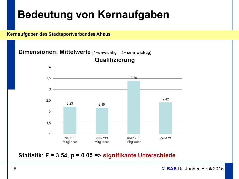 18 Kernaufgaben des Stadtsportverbandes Ahaus © BAS Dr. Jochen Beck 2015 Bedeutung von Kernaufgaben Dimensionen; Mittelwerte (1=unwichtig – 4= sehr wi