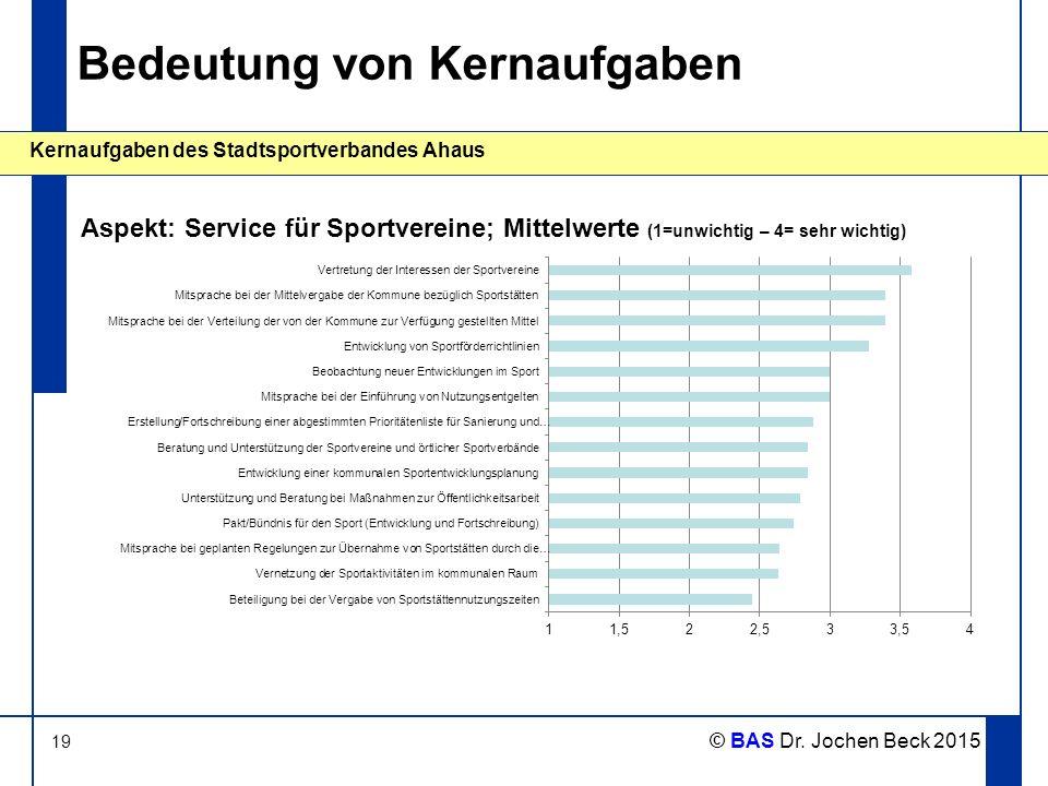 19 Kernaufgaben des Stadtsportverbandes Ahaus © BAS Dr. Jochen Beck 2015 Bedeutung von Kernaufgaben Aspekt: Service für Sportvereine; Mittelwerte (1=u