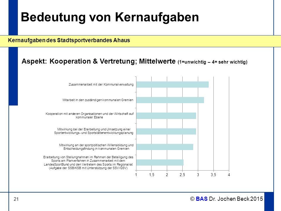 21 Kernaufgaben des Stadtsportverbandes Ahaus © BAS Dr. Jochen Beck 2015 Bedeutung von Kernaufgaben Aspekt: Kooperation & Vertretung; Mittelwerte (1=u