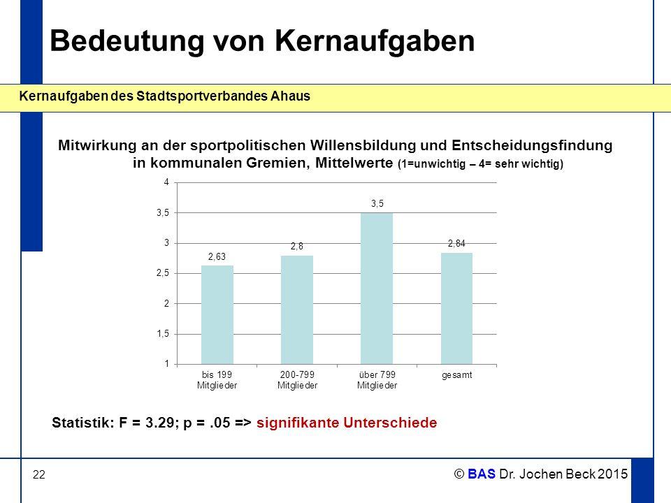 22 Kernaufgaben des Stadtsportverbandes Ahaus © BAS Dr. Jochen Beck 2015 Bedeutung von Kernaufgaben Mitwirkung an der sportpolitischen Willensbildung