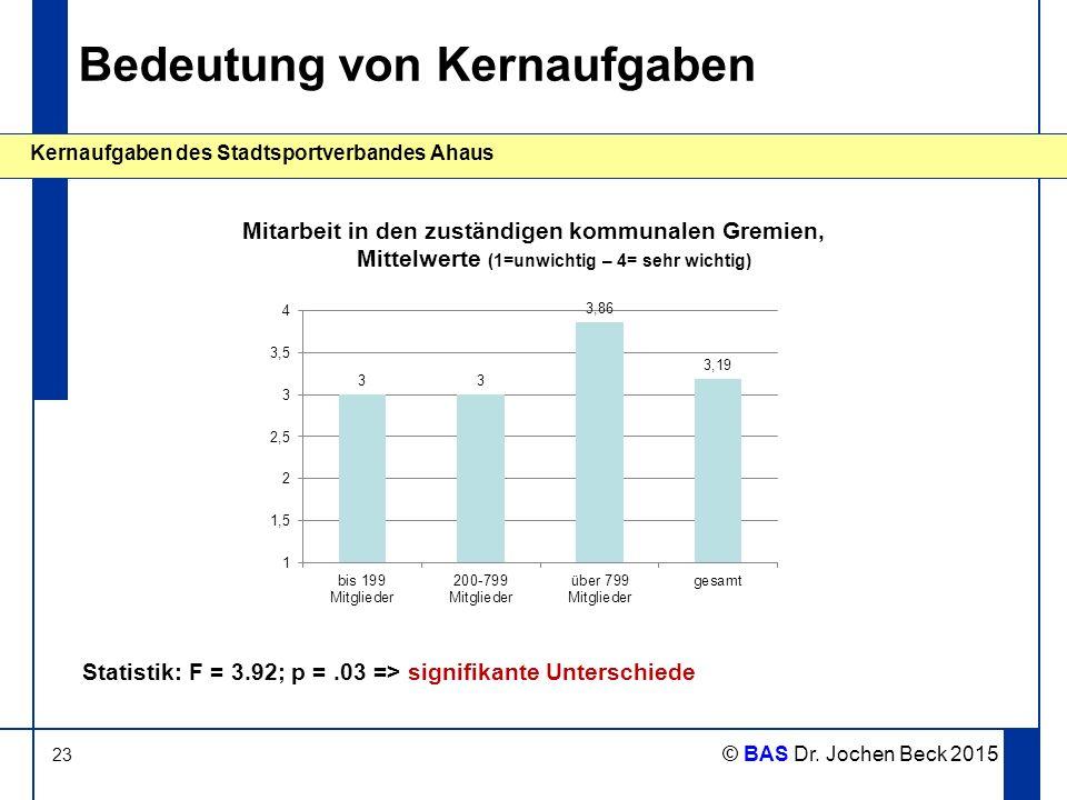 23 Kernaufgaben des Stadtsportverbandes Ahaus © BAS Dr. Jochen Beck 2015 Bedeutung von Kernaufgaben Mitarbeit in den zuständigen kommunalen Gremien, M