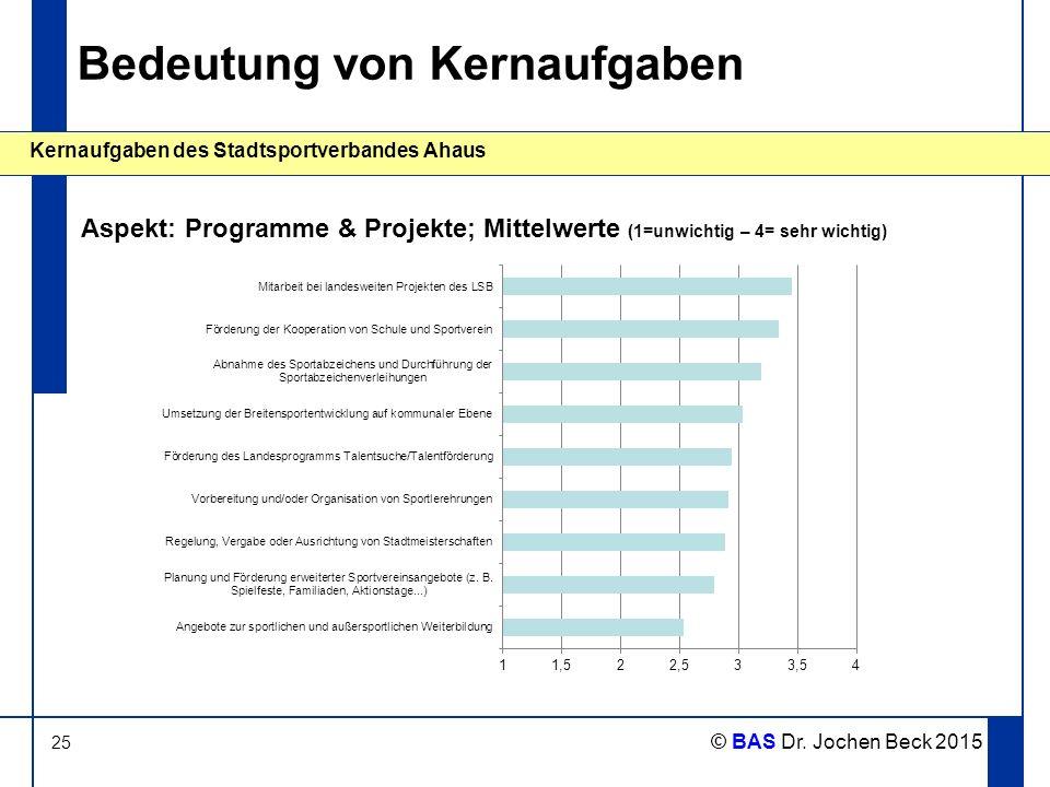 25 Kernaufgaben des Stadtsportverbandes Ahaus © BAS Dr. Jochen Beck 2015 Bedeutung von Kernaufgaben Aspekt: Programme & Projekte; Mittelwerte (1=unwic