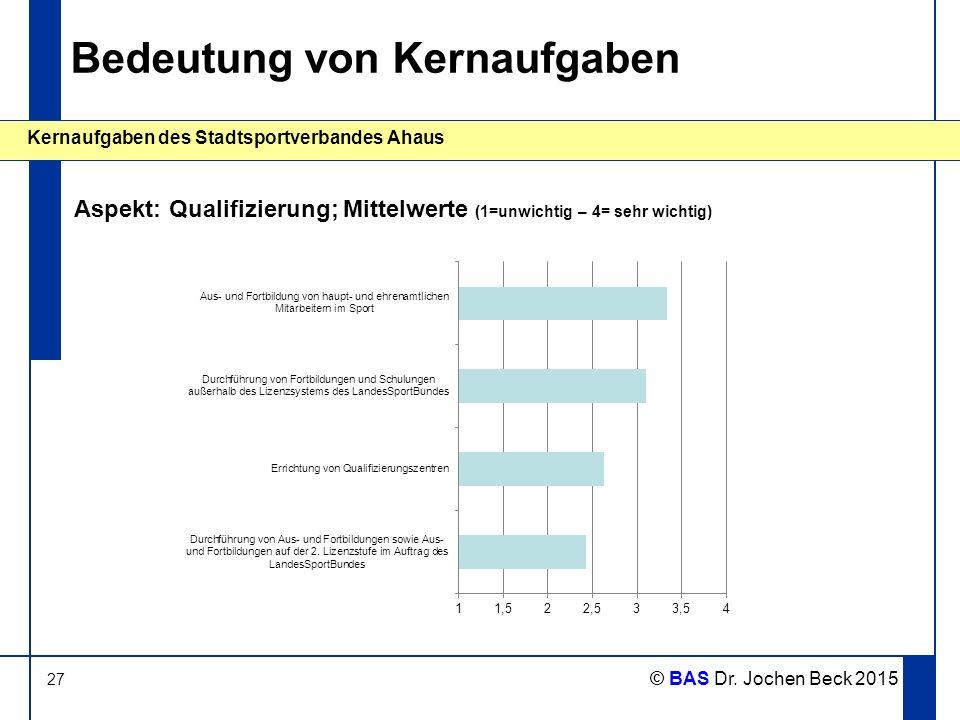 27 Kernaufgaben des Stadtsportverbandes Ahaus © BAS Dr. Jochen Beck 2015 Bedeutung von Kernaufgaben Aspekt: Qualifizierung; Mittelwerte (1=unwichtig –