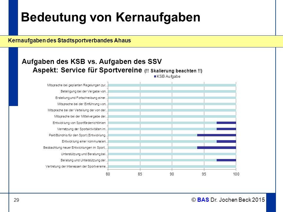 29 Kernaufgaben des Stadtsportverbandes Ahaus © BAS Dr. Jochen Beck 2015 Bedeutung von Kernaufgaben Aufgaben des KSB vs. Aufgaben des SSV Aspekt: Serv