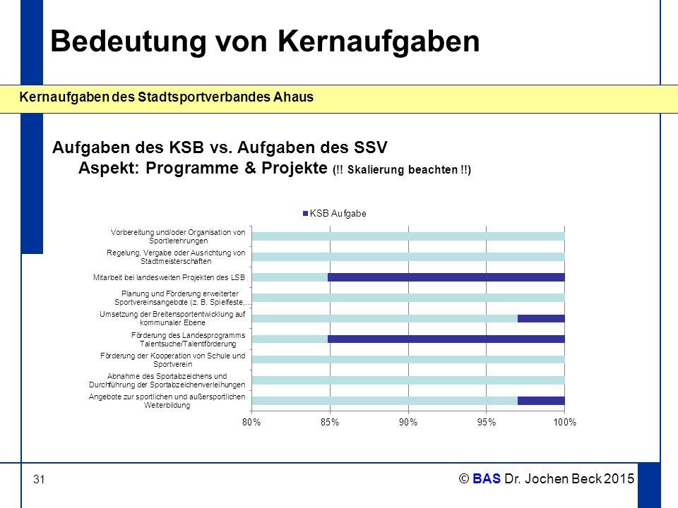 31 Kernaufgaben des Stadtsportverbandes Ahaus © BAS Dr. Jochen Beck 2015 Bedeutung von Kernaufgaben Aufgaben des KSB vs. Aufgaben des SSV Aspekt: Prog