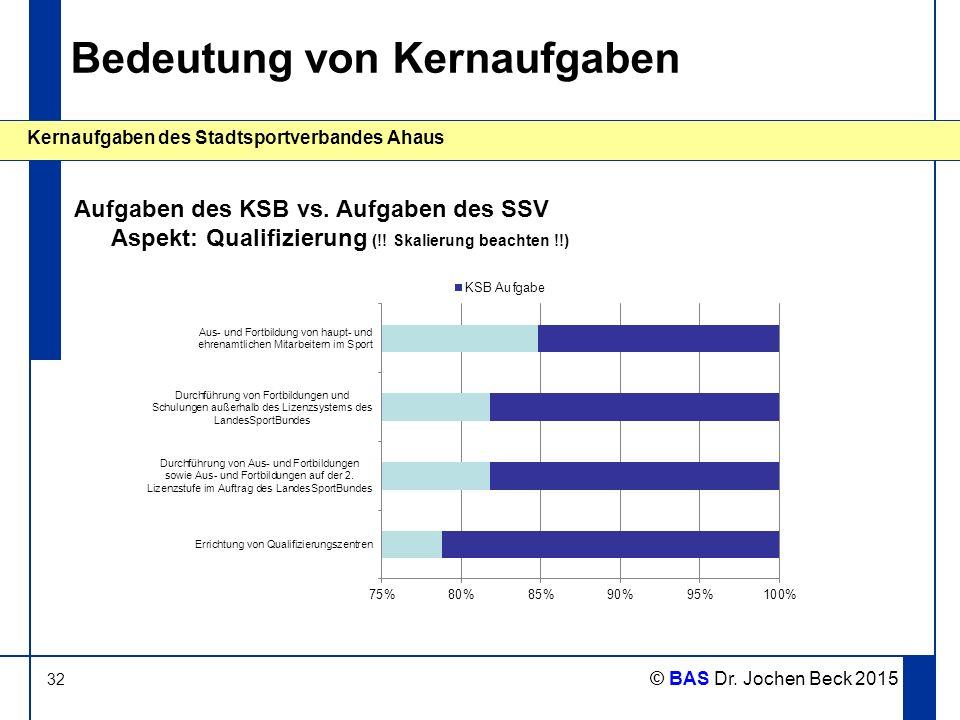32 Kernaufgaben des Stadtsportverbandes Ahaus © BAS Dr. Jochen Beck 2015 Bedeutung von Kernaufgaben Aufgaben des KSB vs. Aufgaben des SSV Aspekt: Qual