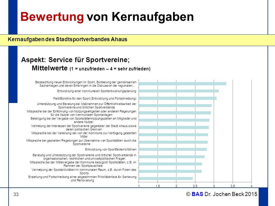 33 Kernaufgaben des Stadtsportverbandes Ahaus © BAS Dr. Jochen Beck 2015 Bewertung von Kernaufgaben Aspekt: Service für Sportvereine; Mittelwerte (1 =