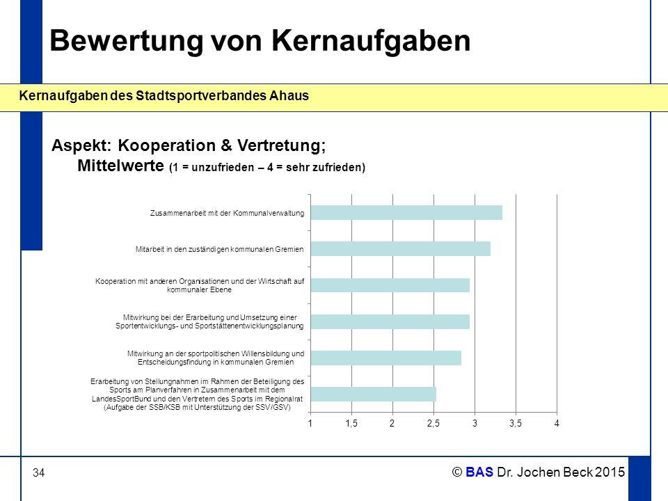 34 Kernaufgaben des Stadtsportverbandes Ahaus © BAS Dr. Jochen Beck 2015 Bewertung von Kernaufgaben Aspekt: Kooperation & Vertretung; Mittelwerte (1 =
