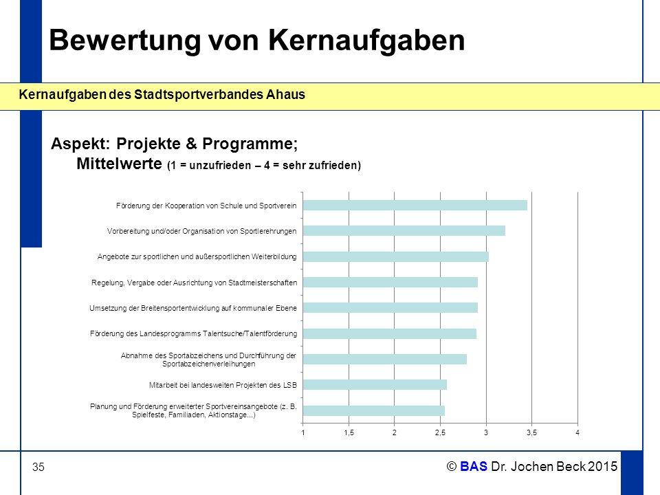 35 Kernaufgaben des Stadtsportverbandes Ahaus © BAS Dr. Jochen Beck 2015 Bewertung von Kernaufgaben Aspekt: Projekte & Programme; Mittelwerte (1 = unz