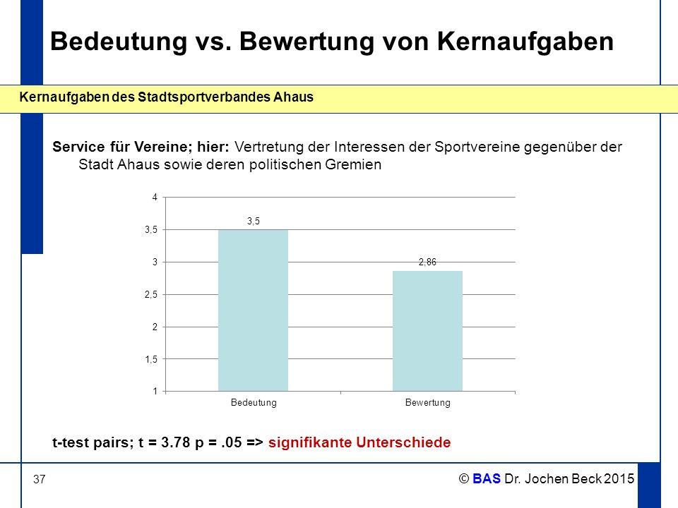 37 Kernaufgaben des Stadtsportverbandes Ahaus © BAS Dr. Jochen Beck 2015 Bedeutung vs. Bewertung von Kernaufgaben Service für Vereine; hier: Vertretun