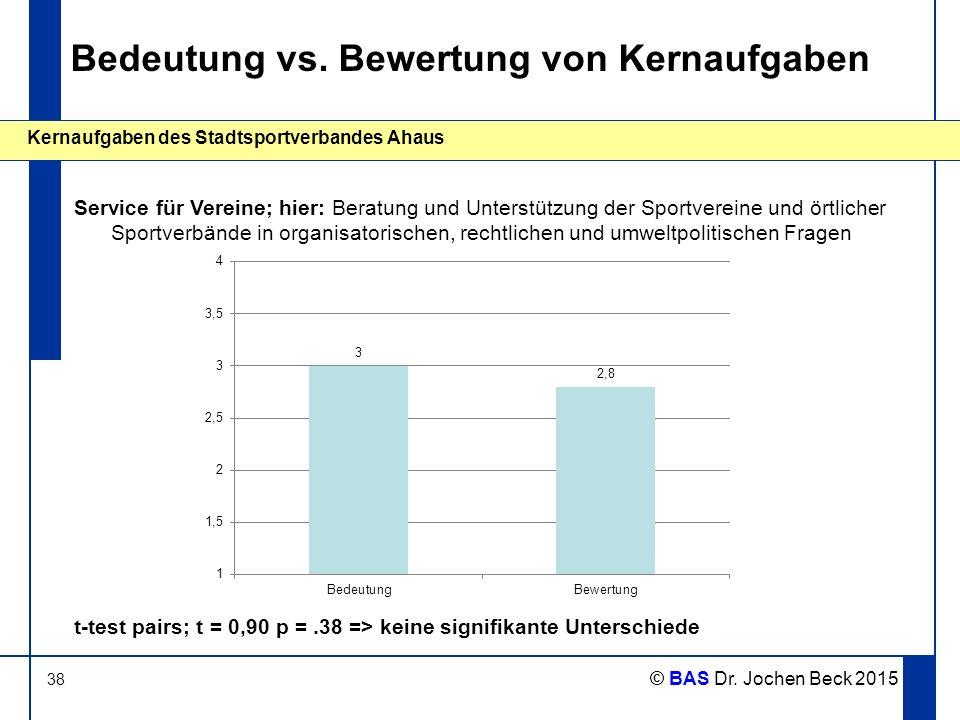 38 Kernaufgaben des Stadtsportverbandes Ahaus © BAS Dr. Jochen Beck 2015 Bedeutung vs. Bewertung von Kernaufgaben Service für Vereine; hier: Beratung