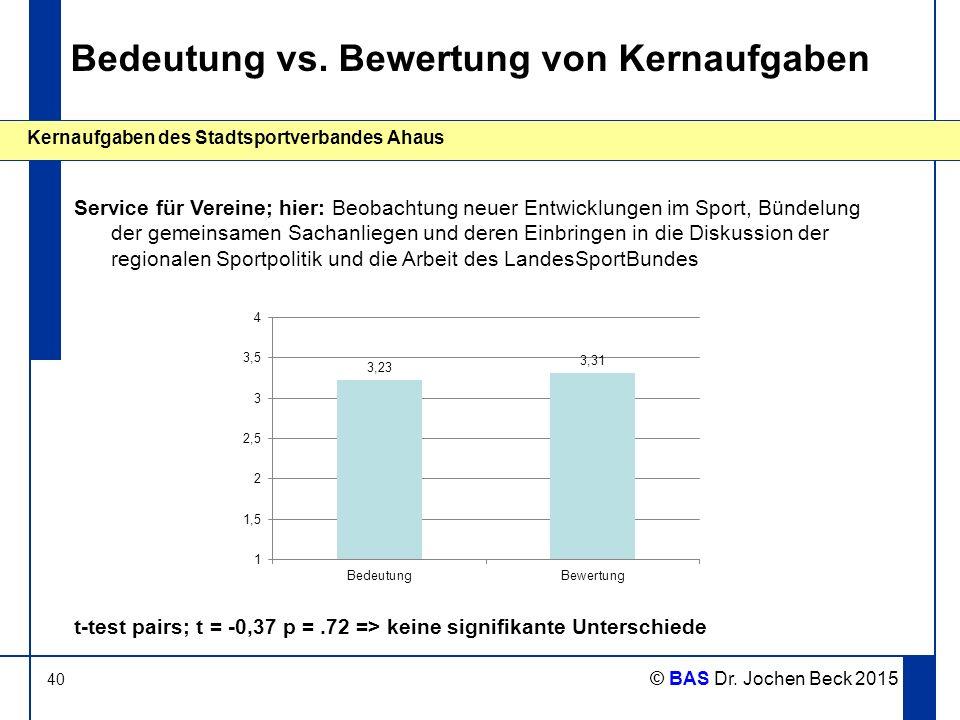 40 Kernaufgaben des Stadtsportverbandes Ahaus © BAS Dr. Jochen Beck 2015 Bedeutung vs. Bewertung von Kernaufgaben Service für Vereine; hier: Beobachtu