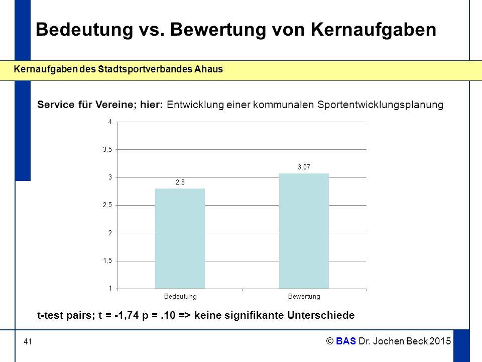 41 Kernaufgaben des Stadtsportverbandes Ahaus © BAS Dr. Jochen Beck 2015 Bedeutung vs. Bewertung von Kernaufgaben Service für Vereine; hier: Entwicklu