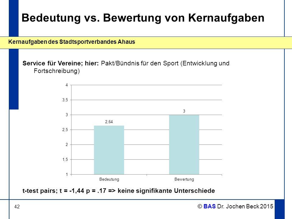 42 Kernaufgaben des Stadtsportverbandes Ahaus © BAS Dr. Jochen Beck 2015 Bedeutung vs. Bewertung von Kernaufgaben Service für Vereine; hier: Pakt/Bünd