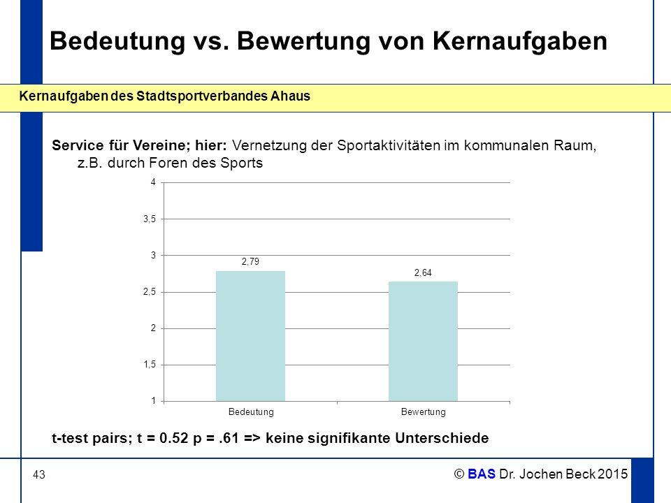 43 Kernaufgaben des Stadtsportverbandes Ahaus © BAS Dr. Jochen Beck 2015 Bedeutung vs. Bewertung von Kernaufgaben Service für Vereine; hier: Vernetzun