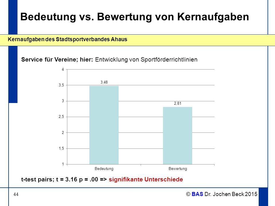 44 Kernaufgaben des Stadtsportverbandes Ahaus © BAS Dr. Jochen Beck 2015 Bedeutung vs. Bewertung von Kernaufgaben Service für Vereine; hier: Entwicklu