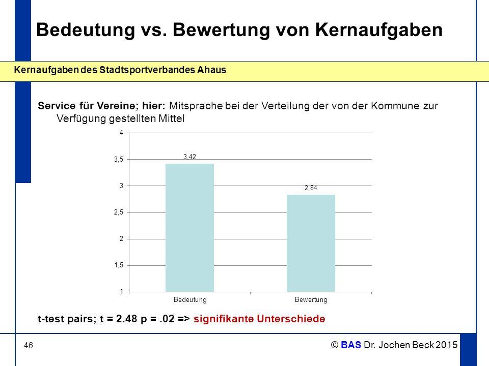 46 Kernaufgaben des Stadtsportverbandes Ahaus © BAS Dr. Jochen Beck 2015 Bedeutung vs. Bewertung von Kernaufgaben Service für Vereine; hier: Mitsprach