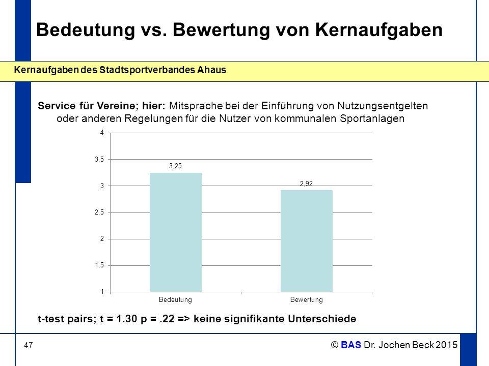 47 Kernaufgaben des Stadtsportverbandes Ahaus © BAS Dr. Jochen Beck 2015 Bedeutung vs. Bewertung von Kernaufgaben Service für Vereine; hier: Mitsprach
