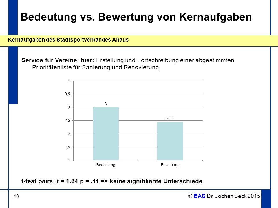 48 Kernaufgaben des Stadtsportverbandes Ahaus © BAS Dr. Jochen Beck 2015 Bedeutung vs. Bewertung von Kernaufgaben Service für Vereine; hier: Erstellun