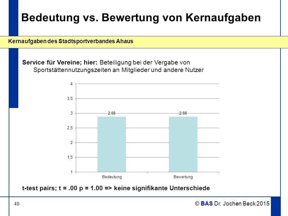 49 Kernaufgaben des Stadtsportverbandes Ahaus © BAS Dr. Jochen Beck 2015 Bedeutung vs. Bewertung von Kernaufgaben Service für Vereine; hier: Beteiligu