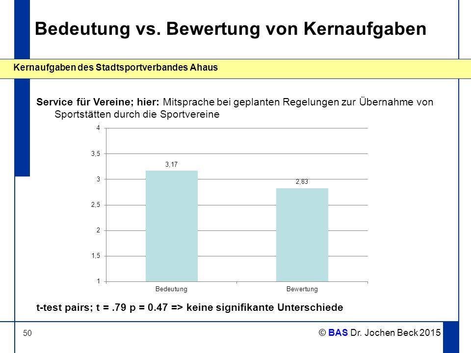 50 Kernaufgaben des Stadtsportverbandes Ahaus © BAS Dr. Jochen Beck 2015 Bedeutung vs. Bewertung von Kernaufgaben Service für Vereine; hier: Mitsprach