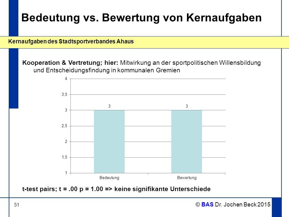 51 Kernaufgaben des Stadtsportverbandes Ahaus © BAS Dr. Jochen Beck 2015 Bedeutung vs. Bewertung von Kernaufgaben Kooperation & Vertretung; hier: Mitw