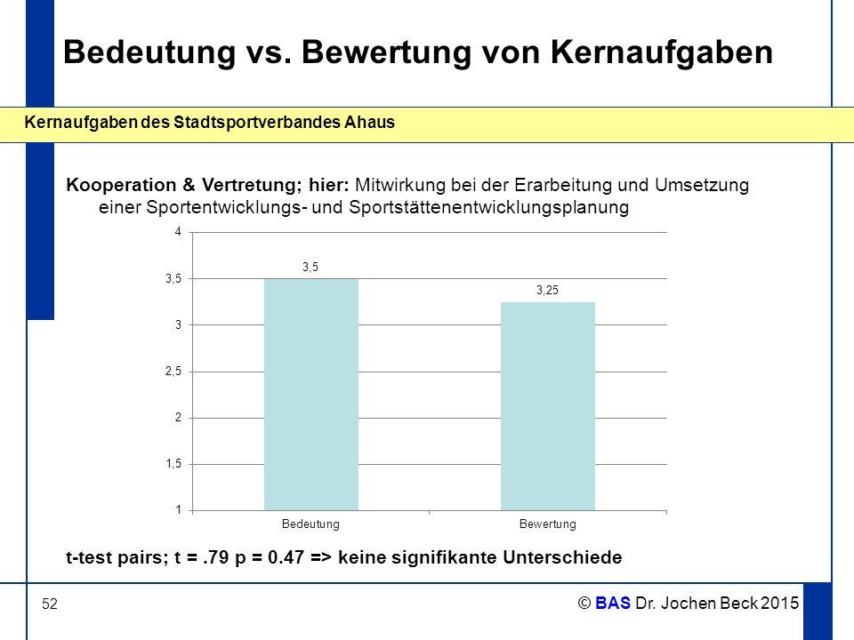 52 Kernaufgaben des Stadtsportverbandes Ahaus © BAS Dr. Jochen Beck 2015 Bedeutung vs. Bewertung von Kernaufgaben Kooperation & Vertretung; hier: Mitw
