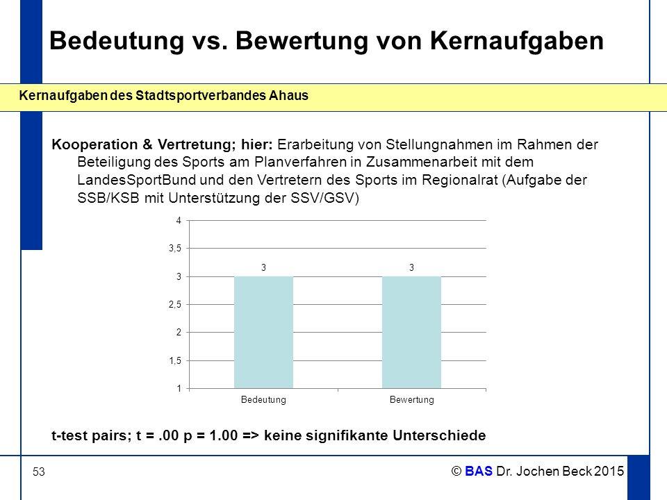 53 Kernaufgaben des Stadtsportverbandes Ahaus © BAS Dr. Jochen Beck 2015 Bedeutung vs. Bewertung von Kernaufgaben Kooperation & Vertretung; hier: Erar