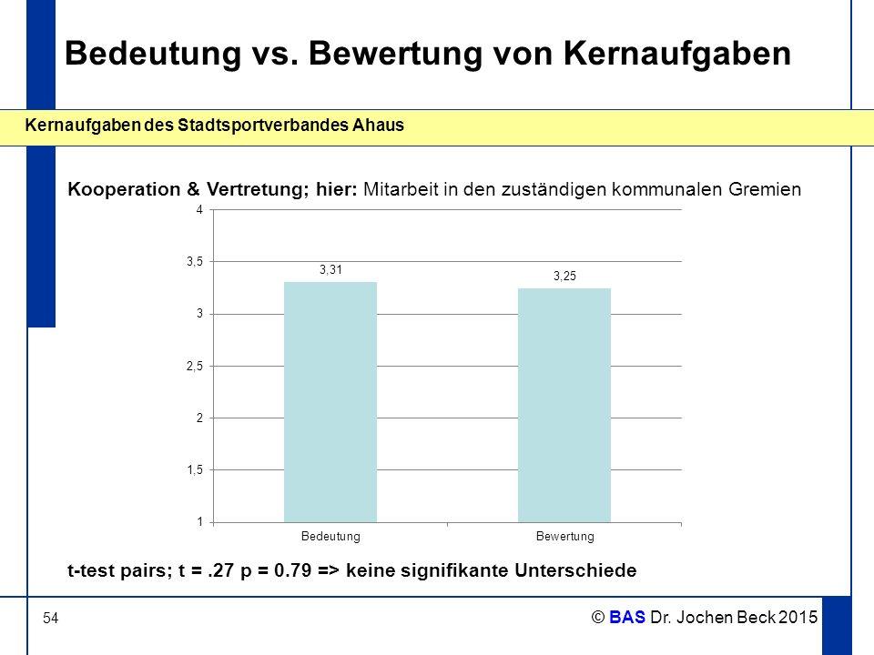 54 Kernaufgaben des Stadtsportverbandes Ahaus © BAS Dr. Jochen Beck 2015 Bedeutung vs. Bewertung von Kernaufgaben Kooperation & Vertretung; hier: Mita